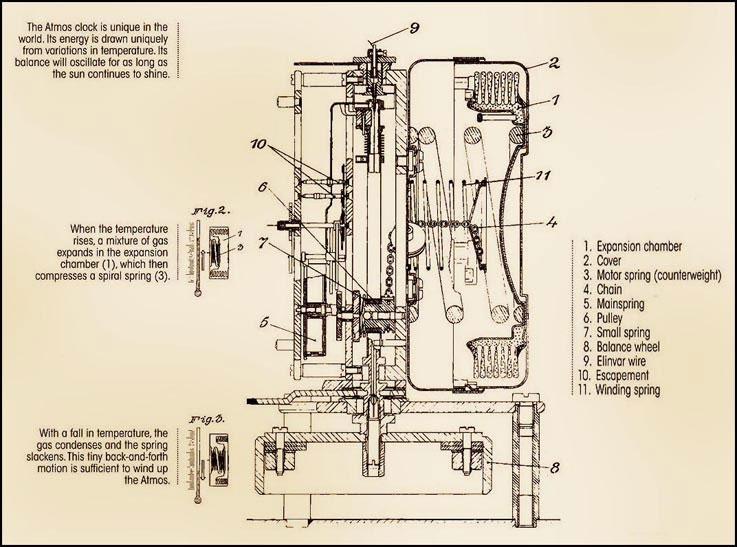 Chuyên sửa chữa đồng hô Atmos